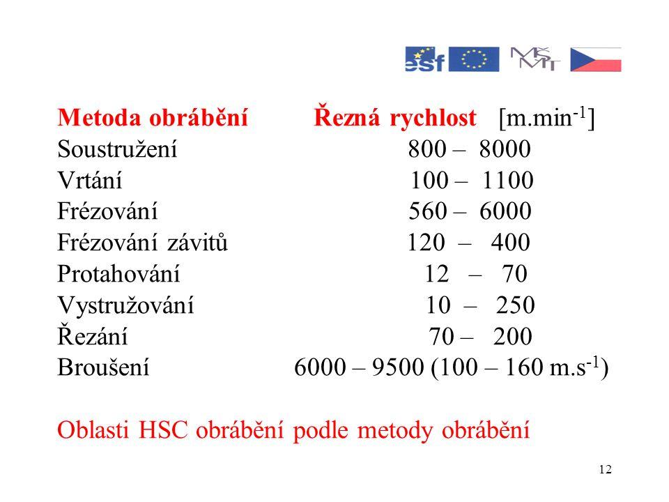Metoda obrábění Řezná rychlost [m.min-1]